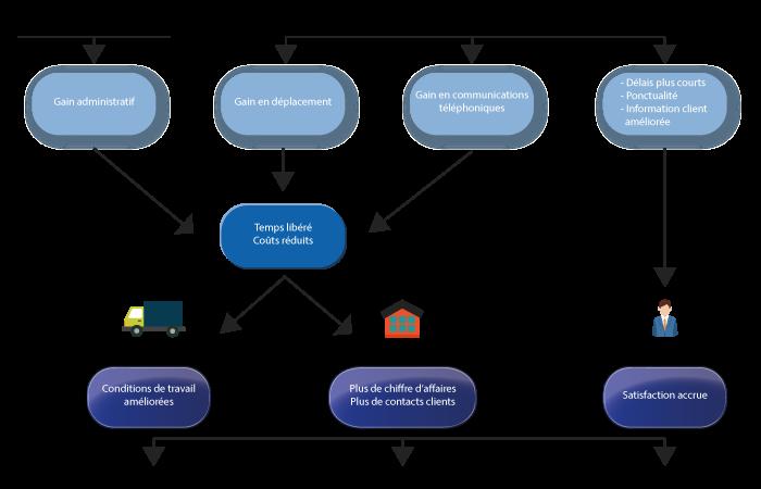 Un système de géolocalisation est un générateur d économies et de  productivité pour votre entreprise parce qu il agit directement sur des  postes de dépenses ... fda7f1f08d8b