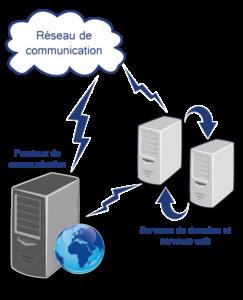 Traitement des données